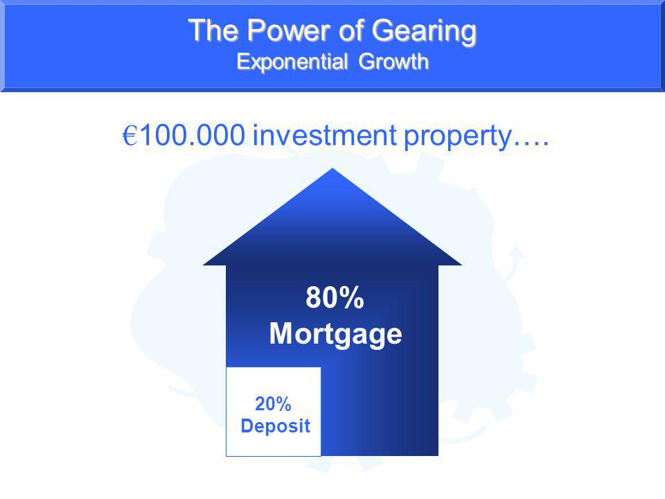 The Power of Gearing Exponential Growth 100.000 investment property…. 20% Deposit 80% Mortgage