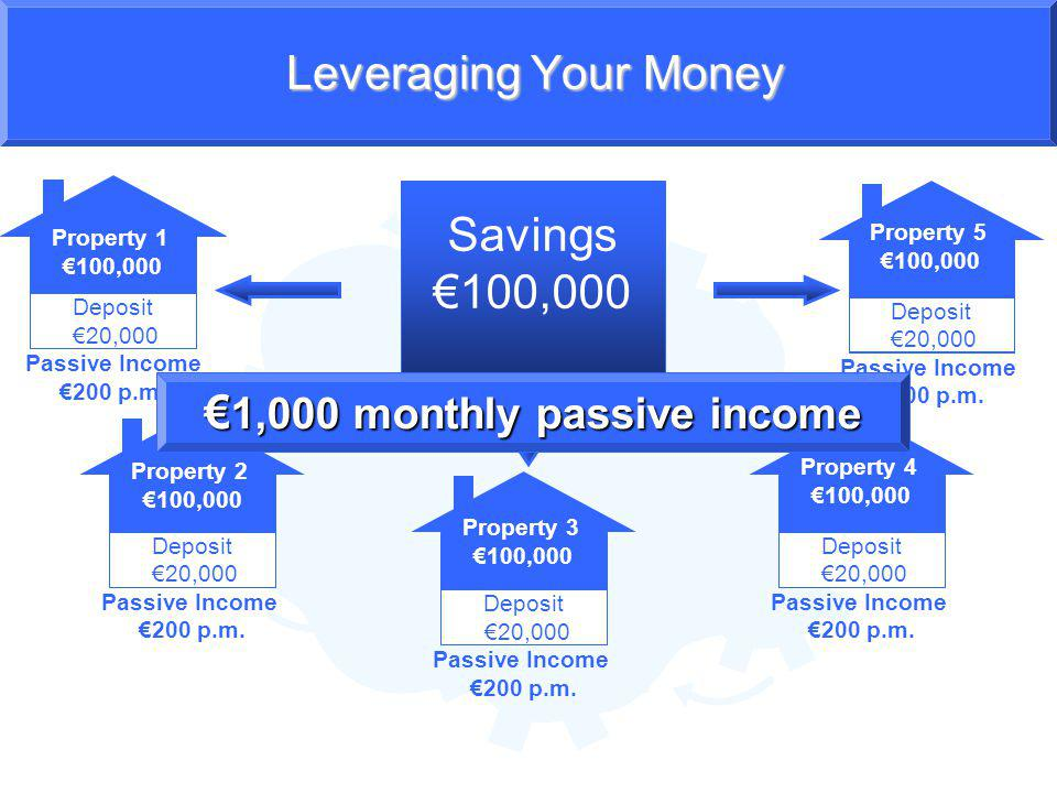 Leveraging Your Money How does this translate into real money.