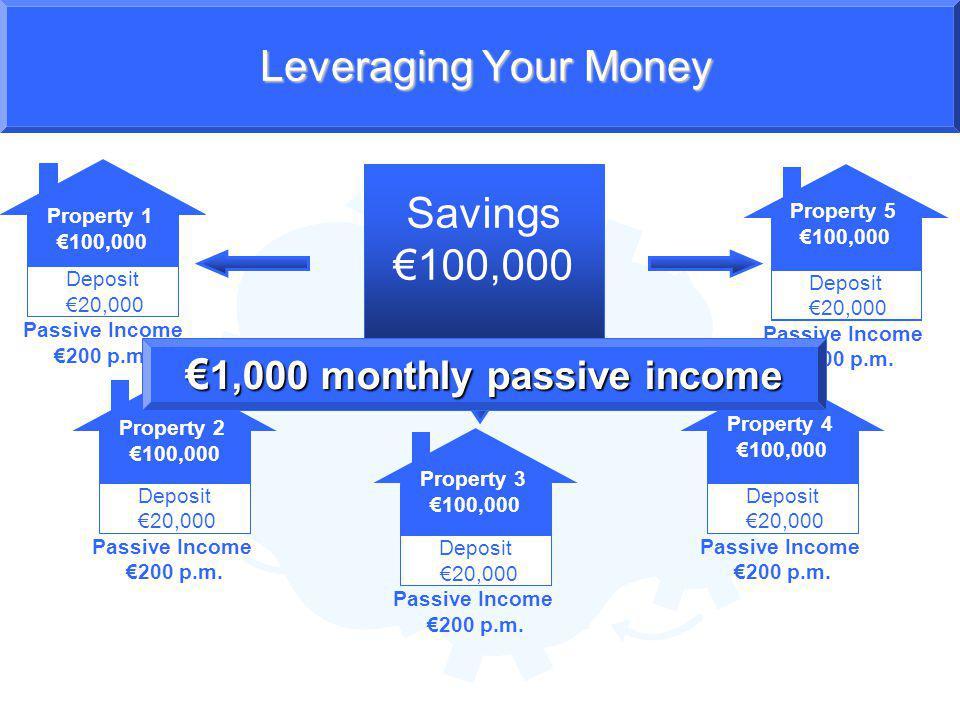 Property 2 100,000 Deposit 20,000 Passive Income 200 p.m.