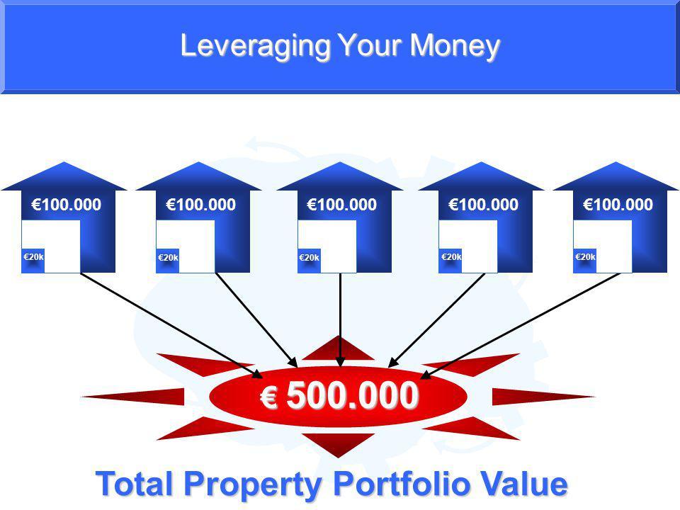 Leveraging Your Money 100.000 20k Total Property Portfolio Value 100.000 20k 100.000 20k 500.000 500.000 20k