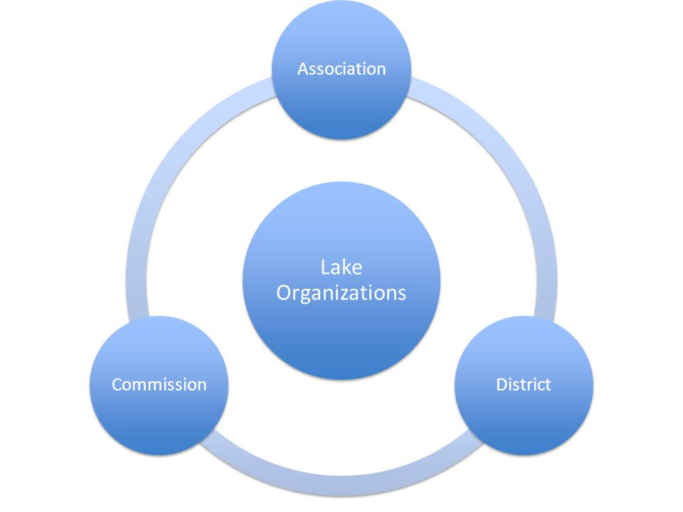 Lake Organizations AssociationDistrictCommission