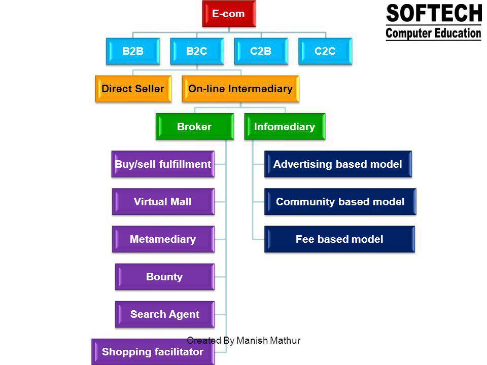 E-com B2BB2C Direct SellerOn-line Intermediary Broker Buy/sell fulfillment Virtual Mall Metamediary Bounty Search Agent Shopping facilitator Infomedia