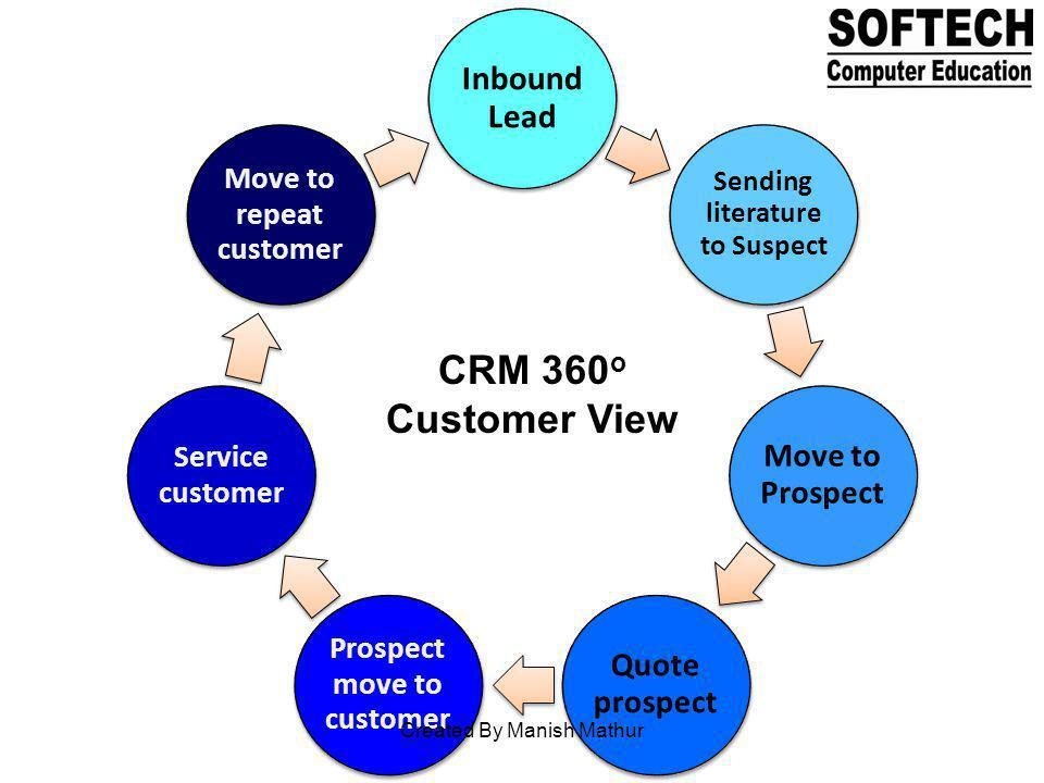 Inbound Lead Sending literature to Suspect Move to Prospect Quote prospect Prospect move to customer Service customer Move to repeat customer CRM 360