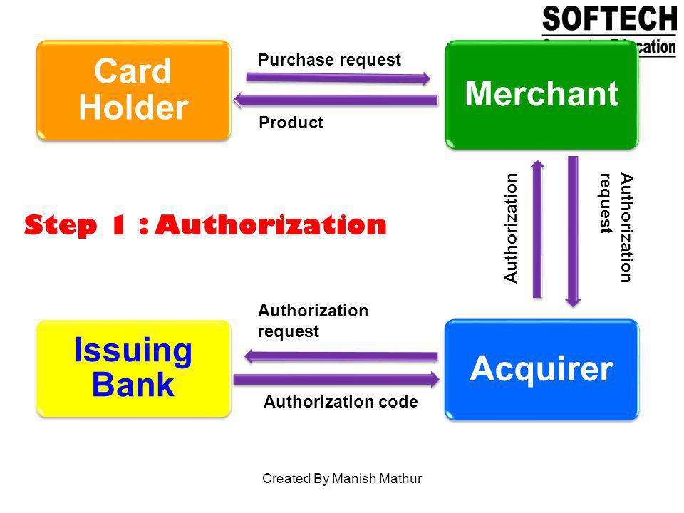 Card Holder Merchant Acquirer Issuing Bank Purchase request Product Authorization request Authorization request Authorization code Step 1 : Authorizat
