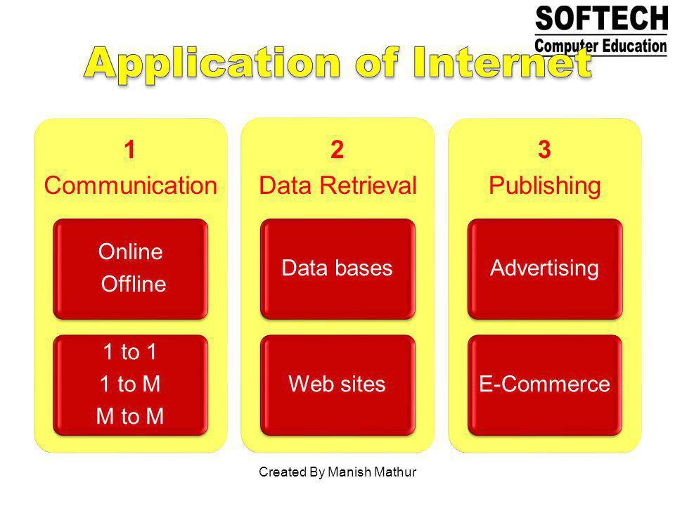 1 Communication Online Offline 1 to 1 1 to M M to M 2 Data Retrieval Data basesWeb sites 3 Publishing AdvertisingE-Commerce Created By Manish Mathur