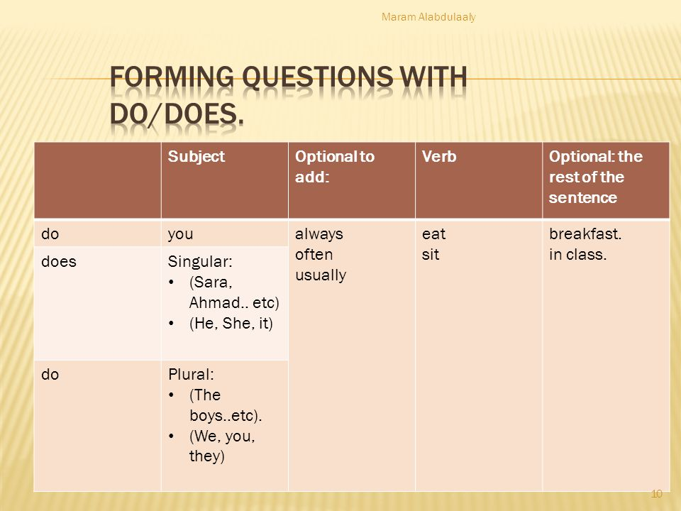 SubjectOptional to add: VerbOptional: the rest of the sentence doyoualways often usually eat sit breakfast. in class. doesSingular: (Sara, Ahmad.. etc