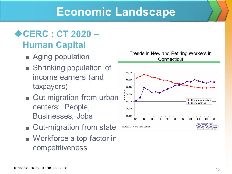 Economic Landscape CERC : CT 2020 – Human Capital Aging population Shrinking population of income earners (and taxpayers) Out migration from urban cen