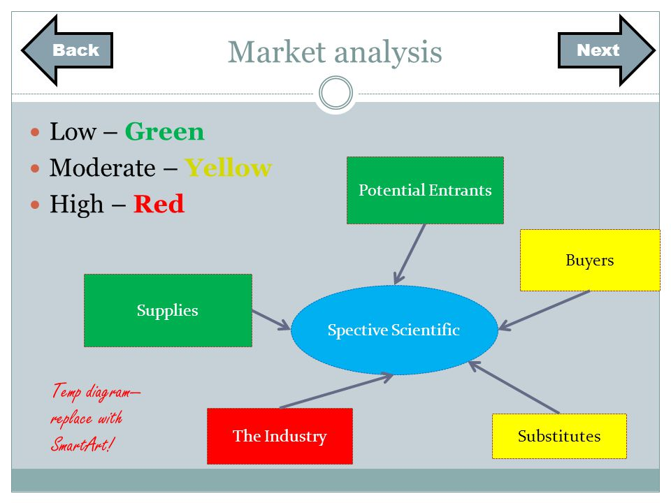 Market analysis Low – Green Moderate – Yellow High – Red Spective Scientific Potential Entrants Supplies Buyers Substitutes The Industry Temp diagram