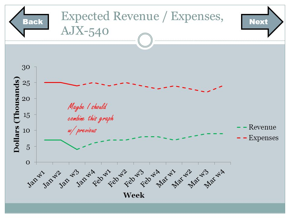 Expected Revenue / Expenses, AJX-540 Maybe I should combine this graph w/ previous NextBack