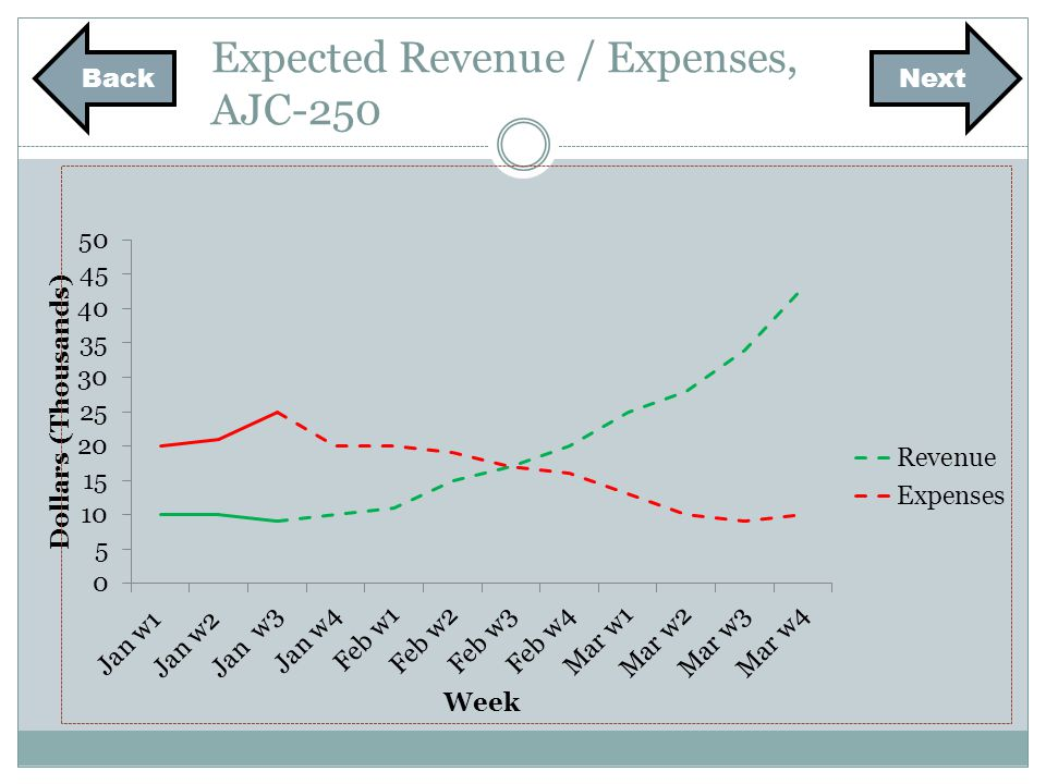Expected Revenue / Expenses, AJC-250 NextBack