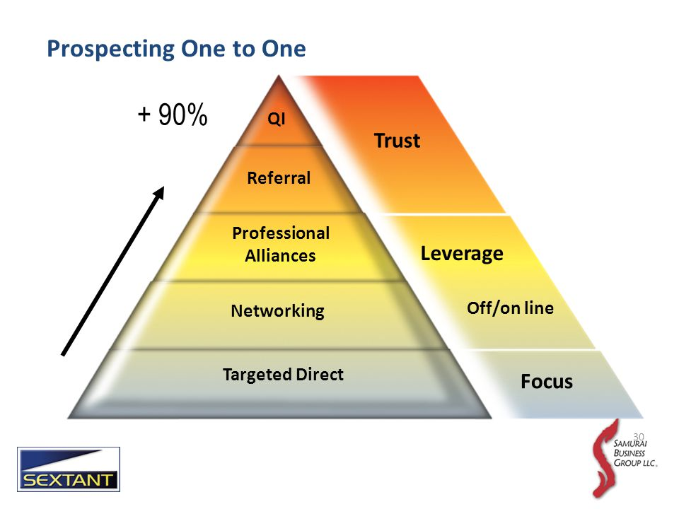 Trust Focus QI Referral Professional Alliances Targeted Direct + 90% Leverage Networking Off/on line 30 Prospecting One to One