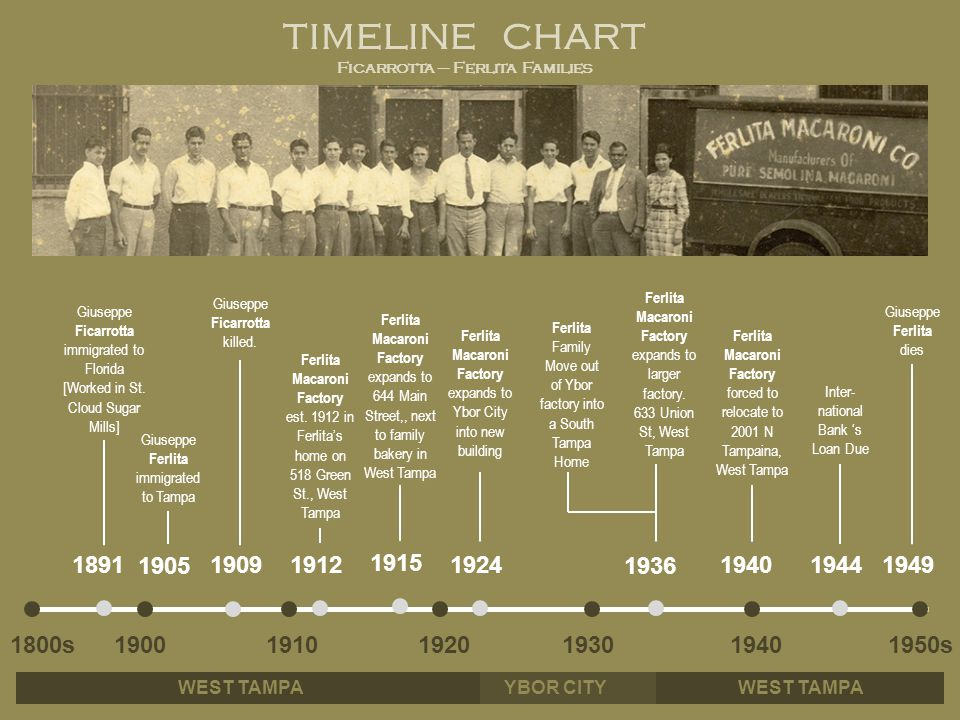 TIMELINE CHART Ficarrotta – Ferlita Families 1891 Giuseppe Ficarrotta immigrated to Florida [Worked in St. Cloud Sugar Mills] 1905 190919121924 1936 1