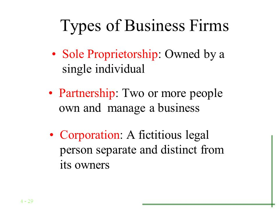 4 - 28 OBJECTIVE HOW ARE BUSINESS FIRMS ORGANIZED?