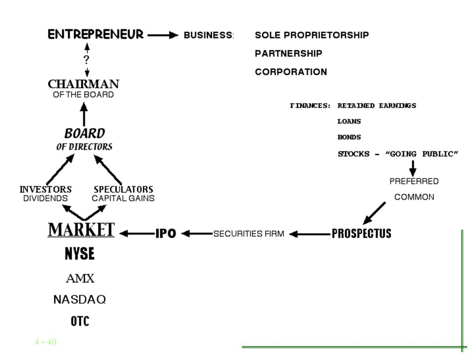 4 - 39 The Economic Functions of the Stock Market