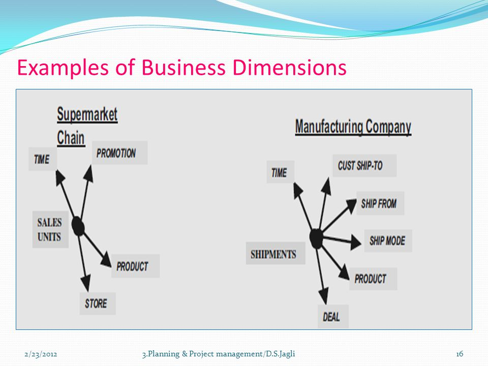 Examples of Business Dimensions 163.Planning & Project management/D.S.Jagli2/23/2012
