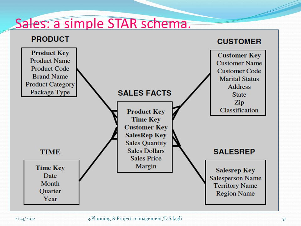 Sales: a simple STAR schema. 3.Planning & Project management/D.S.Jagli512/23/2012