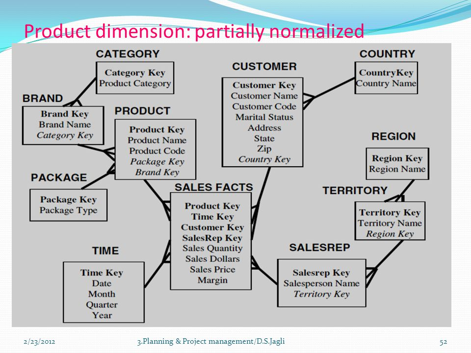 Product dimension: partially normalized 3.Planning & Project management/D.S.Jagli522/23/2012