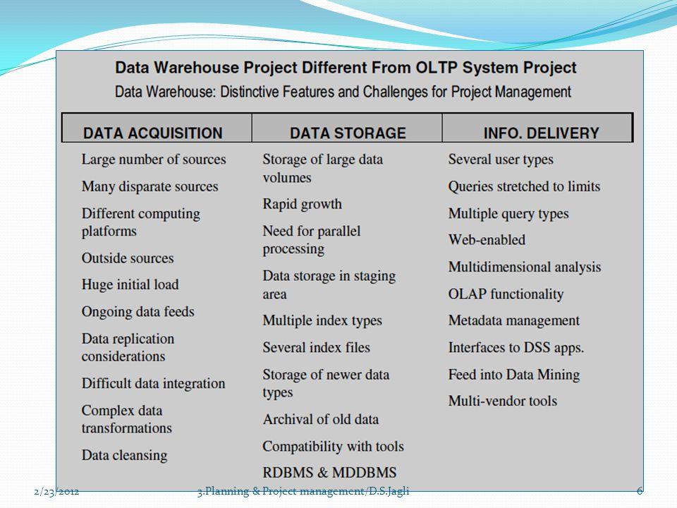 63.Planning & Project management/D.S.Jagli2/23/2012