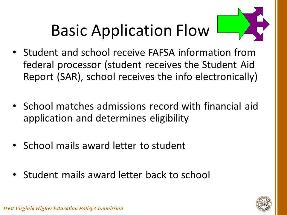 Basic Application Flow Student and school receive FAFSA information from federal processor (student receives the Student Aid Report (SAR), school receives the info electronically) School matches admissions record with financial aid application and determines eligibility School mails award letter to student Student mails award letter back to school 19 West Virginia Higher Education Policy Commission