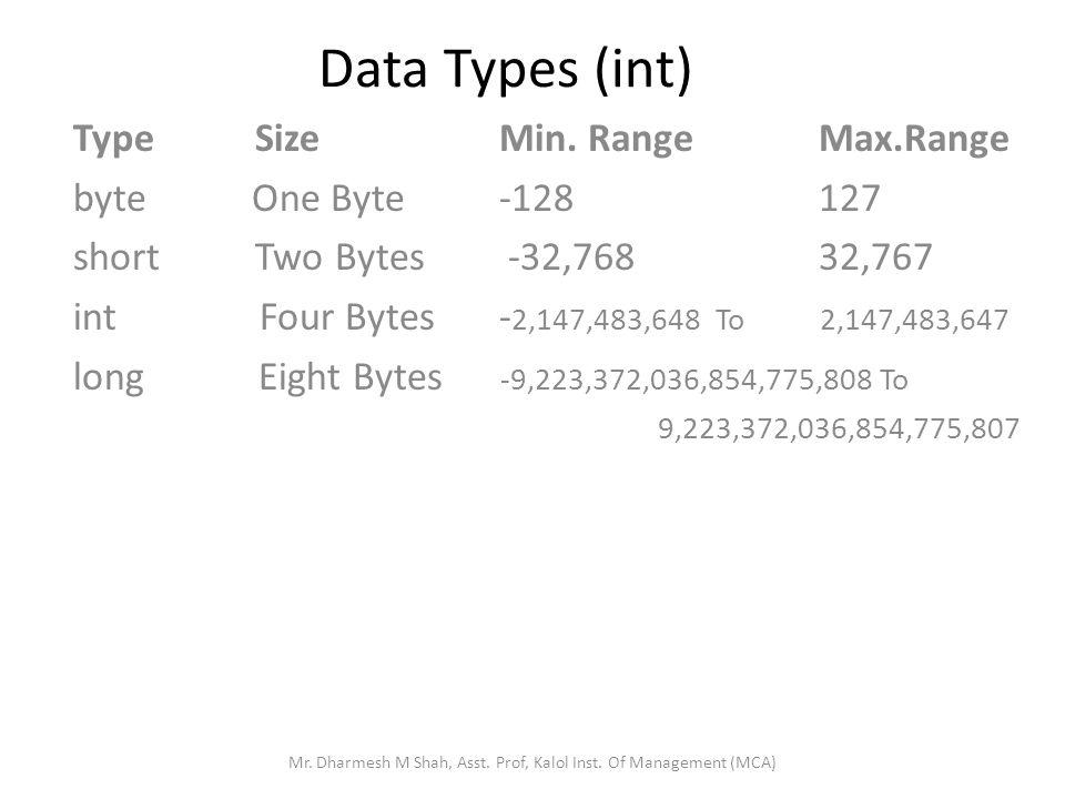 Data Types (int) Type Size Min.