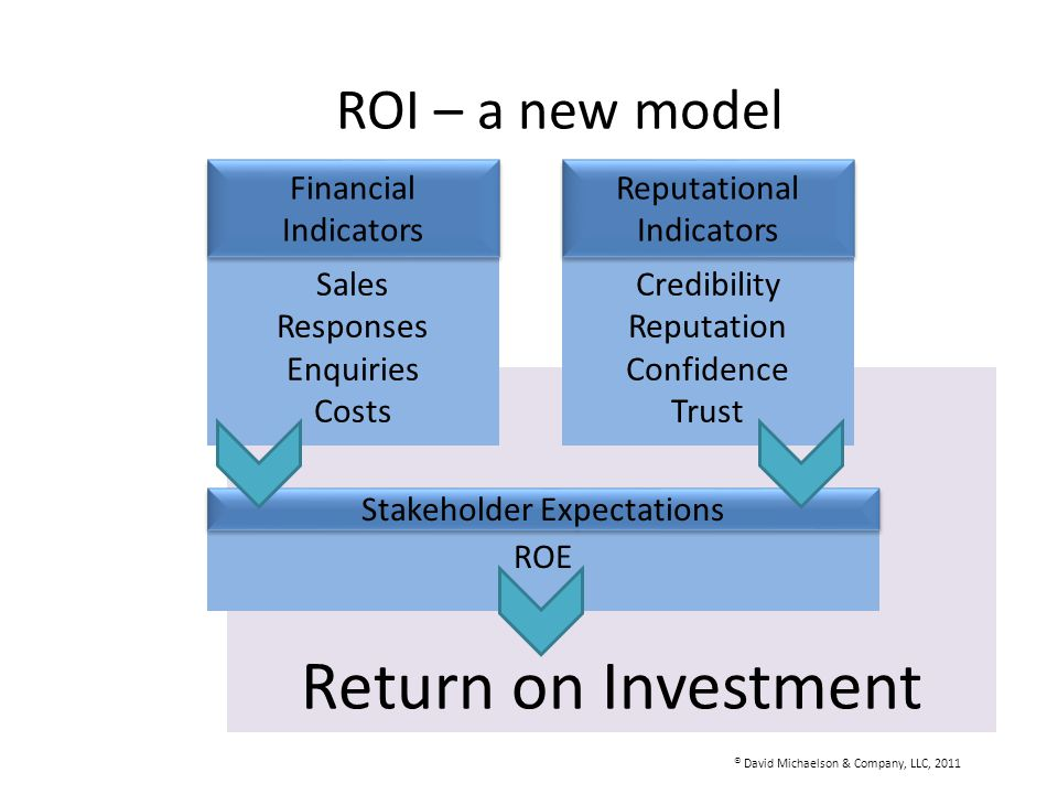 ROI – a new model Return on Investment Sales Responses Enquiries Costs Financial Indicators Credibility Reputation Confidence Trust Reputational Indic