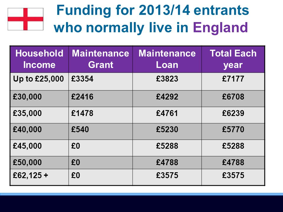 Funding for 2013/14 entrants who normally live in England Household Income Maintenance Grant Maintenance Loan Total Each year Up to £25,000£3354£3823£7177 £30,000£2416£4292£6708 £35,000£1478£4761£6239 £40,000£540£5230£5770 £45,000£0£5288 £50,000£0£4788 £62,125 +£0£3575