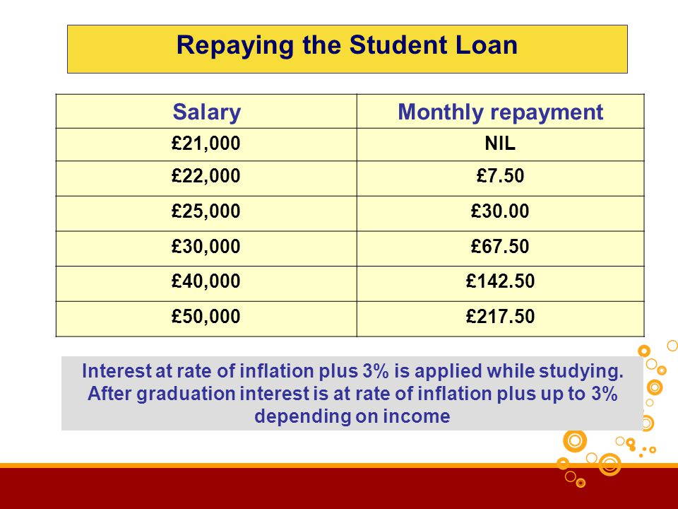 Repaying the Student Loan SalaryMonthly repayment £21,000NIL £22,000£7.50 £25,000£30.00 £30,000£67.50 £40,000£142.50 £50,000£217.50 Interest at rate of inflation plus 3% is applied while studying.