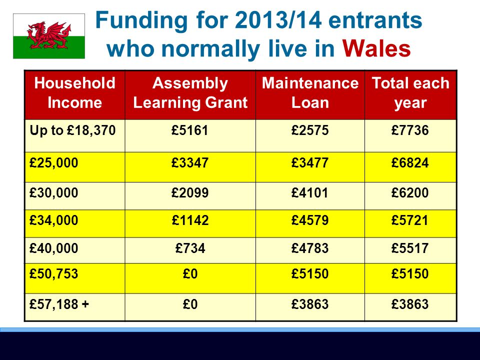 Funding for 2013/14 entrants who normally live in Wales Household Income Assembly Learning Grant Maintenance Loan Total each year Up to £18,370£5161£2