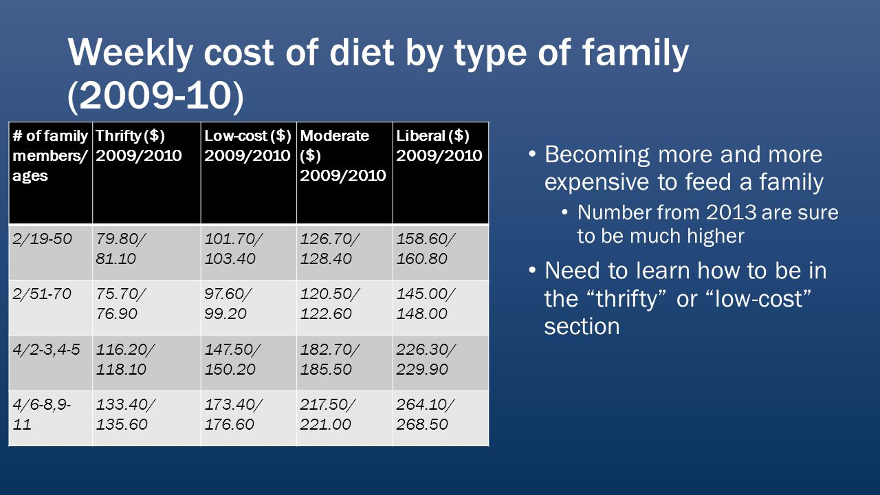 Weekly cost of diet by type of family (2009-10) # of family members/ ages Thrifty ($) 2009/2010 Low-cost ($) 2009/2010 Moderate ($) 2009/2010 Liberal ($) 2009/2010 2/19-5079.80/ 81.10 101.70/ 103.40 126.70/ 128.40 158.60/ 160.80 2/51-7075.70/ 76.90 97.60/ 99.20 120.50/ 122.60 145.00/ 148.00 4/2-3,4-5116.20/ 118.10 147.50/ 150.20 182.70/ 185.50 226.30/ 229.90 4/6-8,9- 11 133.40/ 135.60 173.40/ 176.60 217.50/ 221.00 264.10/ 268.50 Becoming more and more expensive to feed a family Number from 2013 are sure to be much higher Need to learn how to be in the thrifty or low-cost section