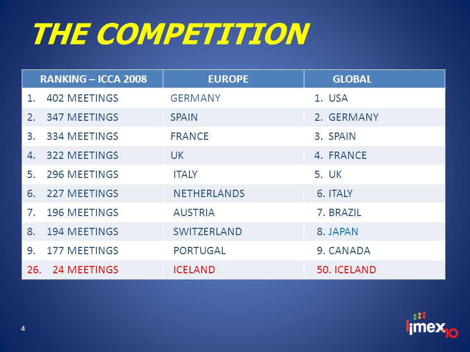 THE COMPETITION RANKING – ICCA 2008 EUROPE GLOBAL 1.
