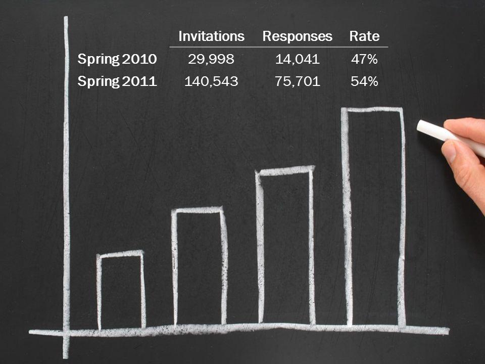 InvitationsResponsesRate Spring 201029,99814,04147% Spring 2011140,54375,70154%