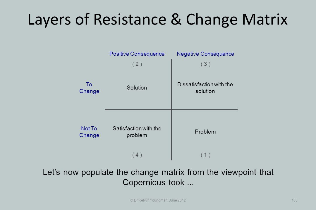 © Dr Kelvyn Youngman, June 2012100 Layers of Resistance & Change Matrix Lets now populate the change matrix from the viewpoint that Copernicus took...