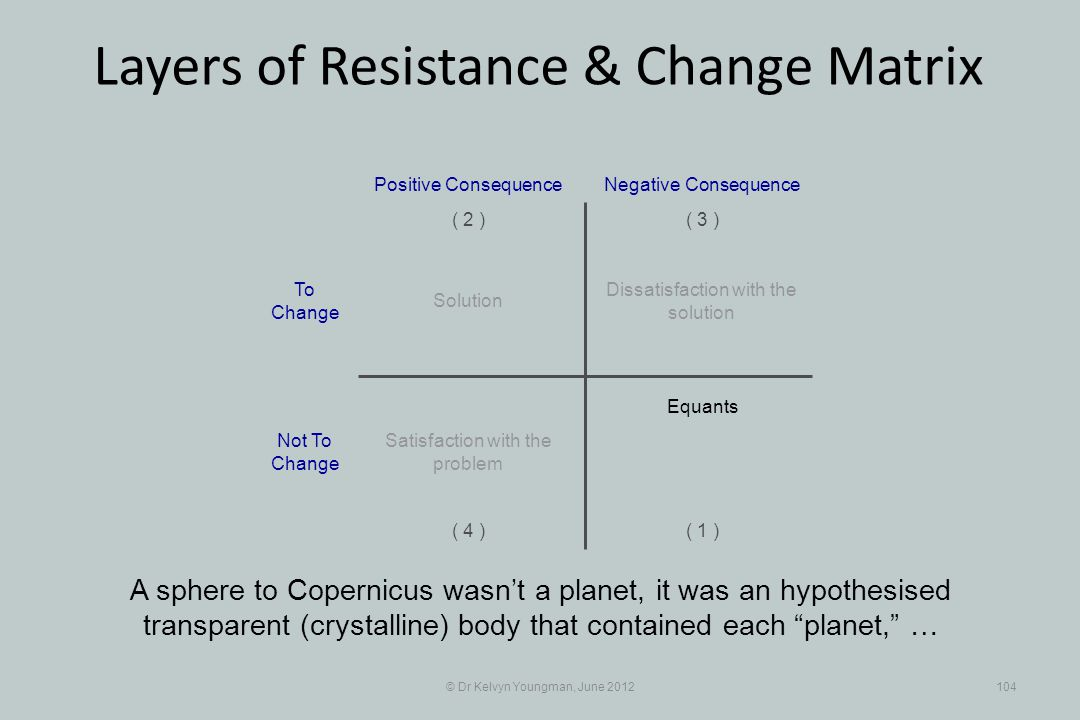 © Dr Kelvyn Youngman, June 2012104 Layers of Resistance & Change Matrix A sphere to Copernicus wasnt a planet, it was an hypothesised transparent (crystalline) body that contained each planet, … Dissatisfaction with the solution Positive Consequence ( 1 ) ( 2 )( 3 ) ( 4 ) Negative Consequence Solution Equants Satisfaction with the problem To Change Not To Change
