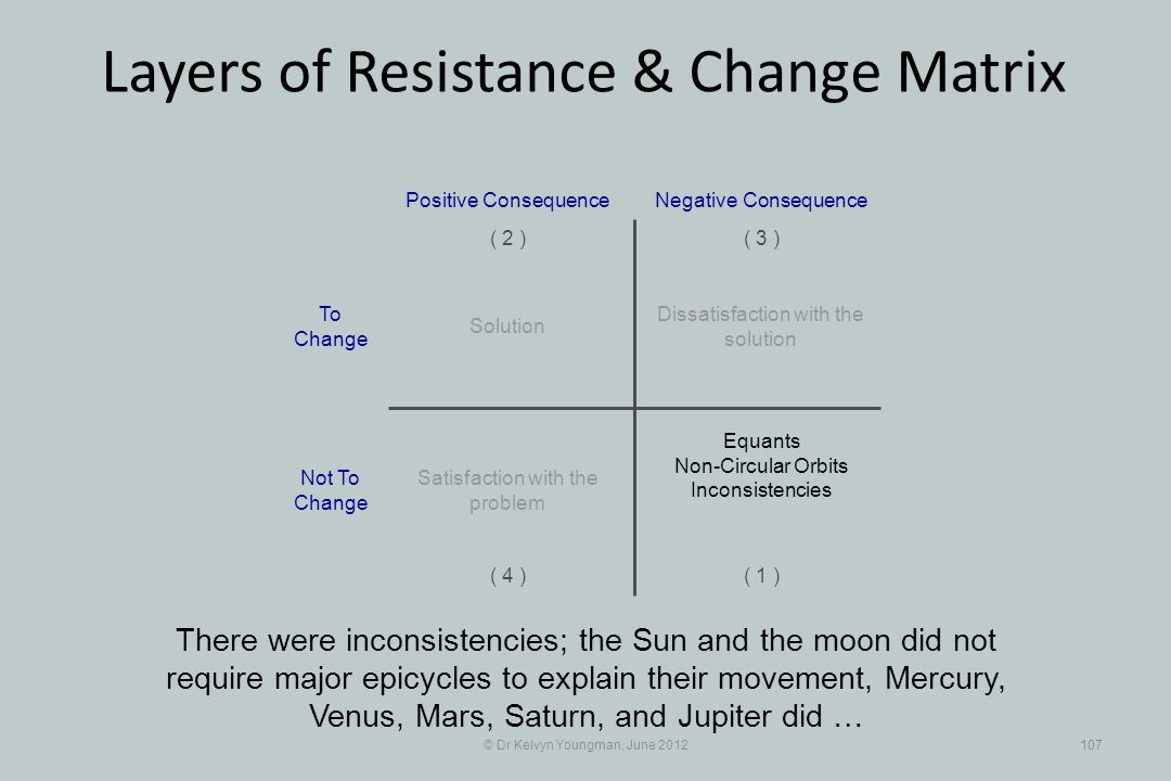 © Dr Kelvyn Youngman, June 2012107 Layers of Resistance & Change Matrix There were inconsistencies; the Sun and the moon did not require major epicycles to explain their movement, Mercury, Venus, Mars, Saturn, and Jupiter did … Dissatisfaction with the solution Positive Consequence ( 1 ) ( 2 )( 3 ) ( 4 ) Negative Consequence Solution Equants Non-Circular Orbits Inconsistencies Satisfaction with the problem To Change Not To Change