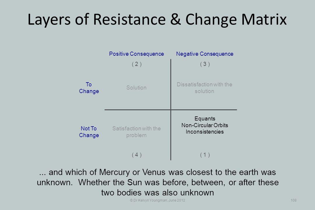 © Dr Kelvyn Youngman, June 2012108 Layers of Resistance & Change Matrix...