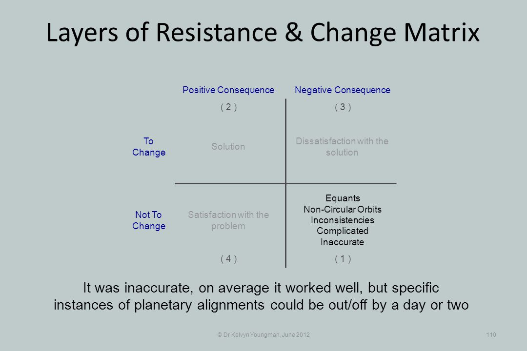 © Dr Kelvyn Youngman, June 2012110 Layers of Resistance & Change Matrix It was inaccurate, on average it worked well, but specific instances of planetary alignments could be out/off by a day or two Dissatisfaction with the solution Positive Consequence ( 1 ) ( 2 )( 3 ) ( 4 ) Negative Consequence Solution Equants Non-Circular Orbits Inconsistencies Complicated Inaccurate Satisfaction with the problem To Change Not To Change