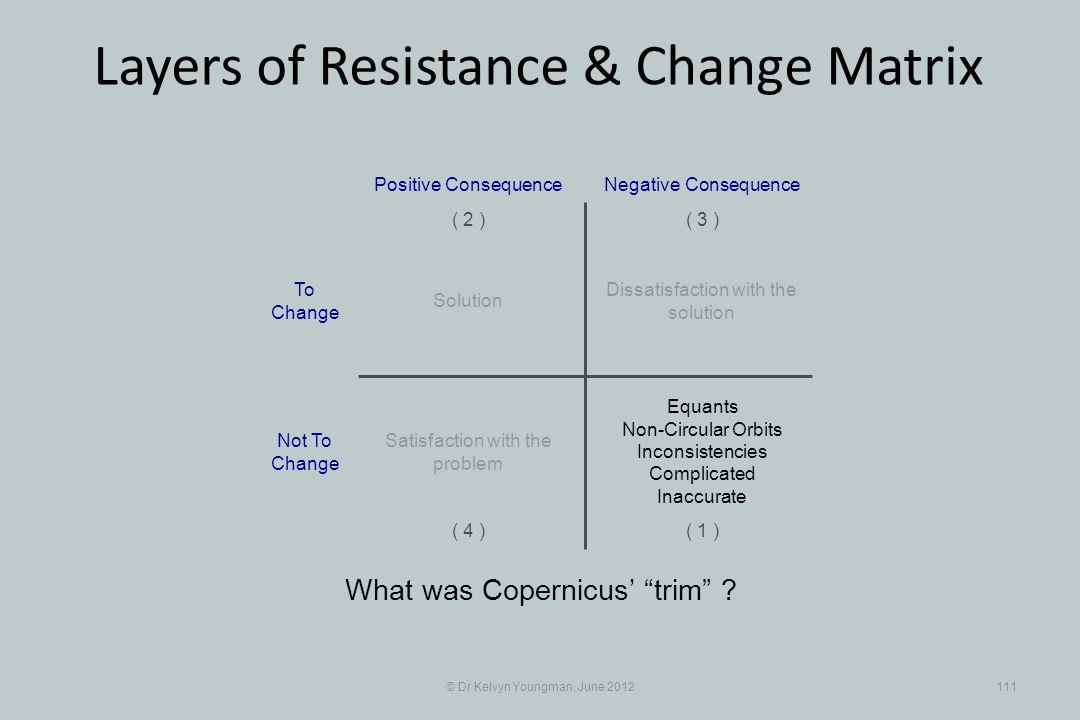 © Dr Kelvyn Youngman, June 2012111 Layers of Resistance & Change Matrix What was Copernicus trim .