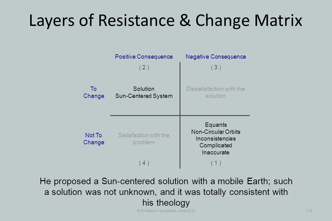 © Dr Kelvyn Youngman, June 2012112 Layers of Resistance & Change Matrix He proposed a Sun-centered solution with a mobile Earth; such a solution was not unknown, and it was totally consistent with his theology Dissatisfaction with the solution Positive Consequence ( 1 ) ( 2 )( 3 ) ( 4 ) Negative Consequence Solution Sun-Centered System Equants Non-Circular Orbits Inconsistencies Complicated Inaccurate Satisfaction with the problem To Change Not To Change