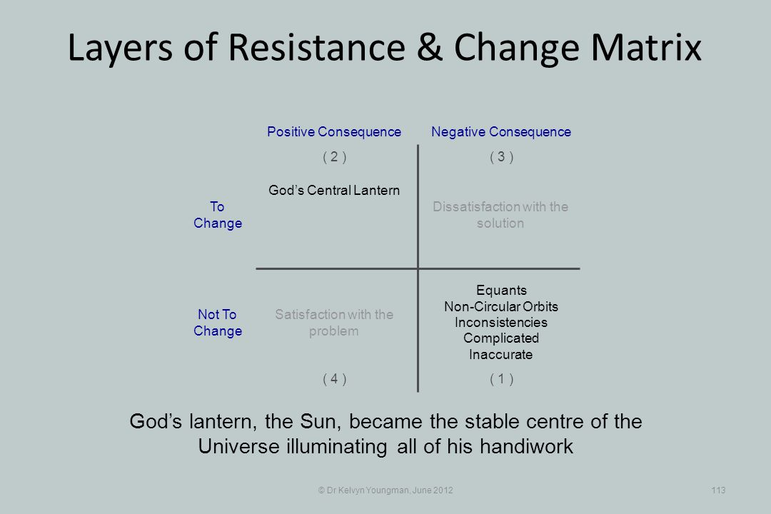© Dr Kelvyn Youngman, June 2012113 Layers of Resistance & Change Matrix Gods lantern, the Sun, became the stable centre of the Universe illuminating all of his handiwork Dissatisfaction with the solution Positive Consequence ( 1 ) ( 2 )( 3 ) ( 4 ) Negative Consequence Gods Central Lantern Equants Non-Circular Orbits Inconsistencies Complicated Inaccurate Satisfaction with the problem To Change Not To Change