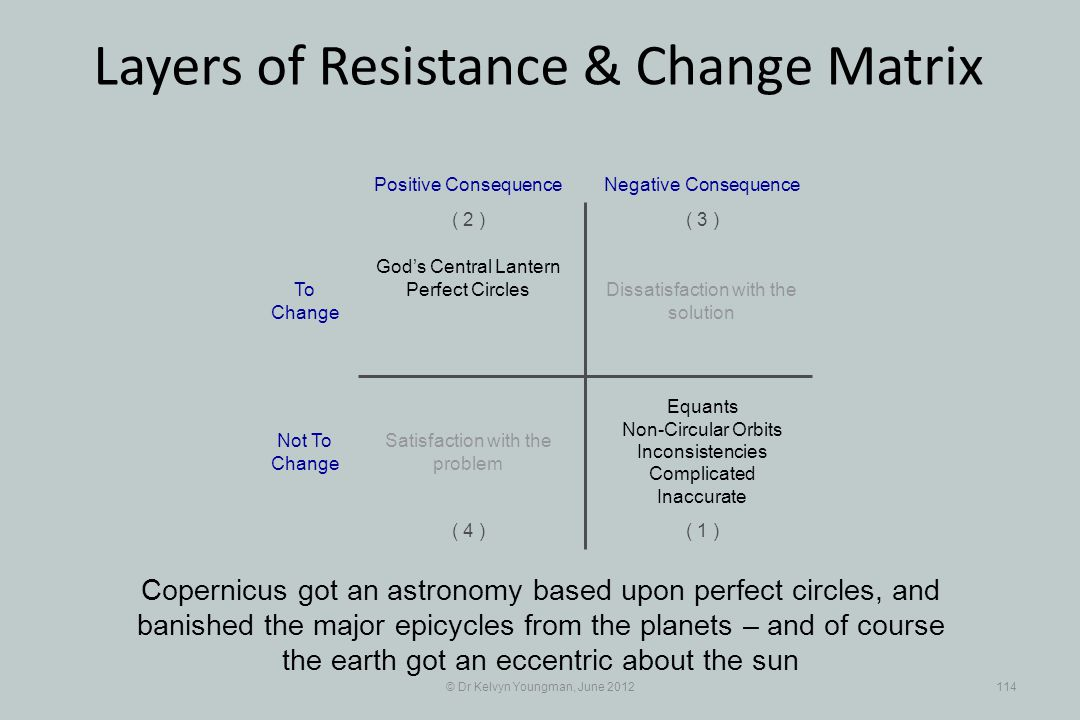 © Dr Kelvyn Youngman, June 2012114 Layers of Resistance & Change Matrix Copernicus got an astronomy based upon perfect circles, and banished the major