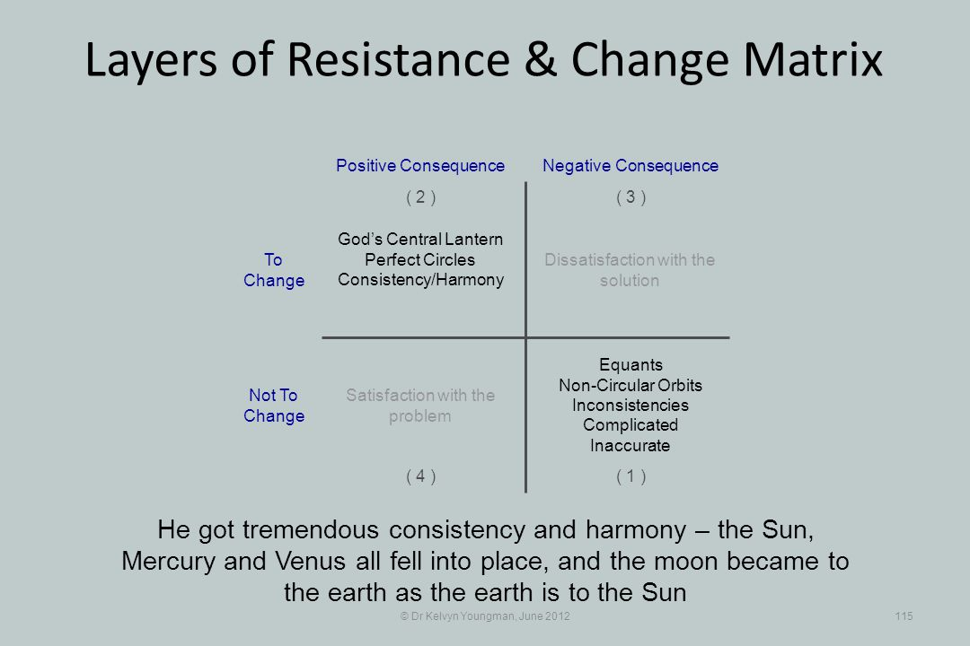 © Dr Kelvyn Youngman, June 2012115 Layers of Resistance & Change Matrix He got tremendous consistency and harmony – the Sun, Mercury and Venus all fell into place, and the moon became to the earth as the earth is to the Sun Dissatisfaction with the solution Positive Consequence ( 1 ) ( 2 )( 3 ) ( 4 ) Negative Consequence Gods Central Lantern Perfect Circles Consistency/Harmony Equants Non-Circular Orbits Inconsistencies Complicated Inaccurate Satisfaction with the problem To Change Not To Change