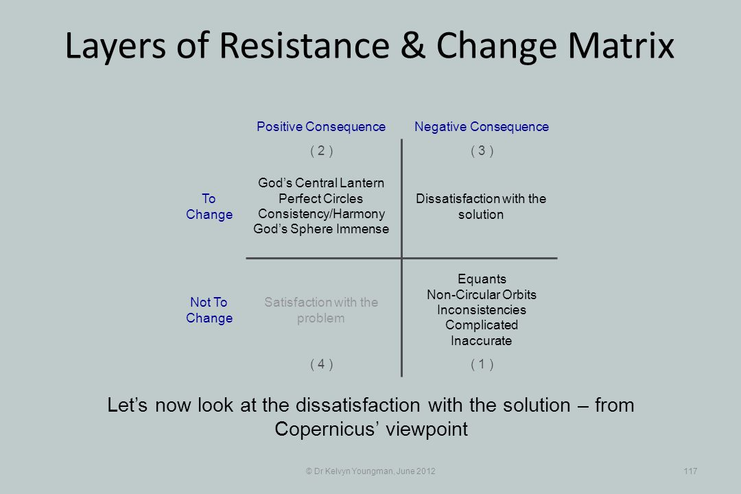 © Dr Kelvyn Youngman, June 2012117 Layers of Resistance & Change Matrix Lets now look at the dissatisfaction with the solution – from Copernicus viewp
