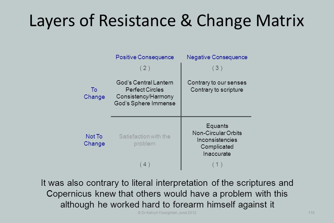© Dr Kelvyn Youngman, June 2012119 Layers of Resistance & Change Matrix It was also contrary to literal interpretation of the scriptures and Copernicu