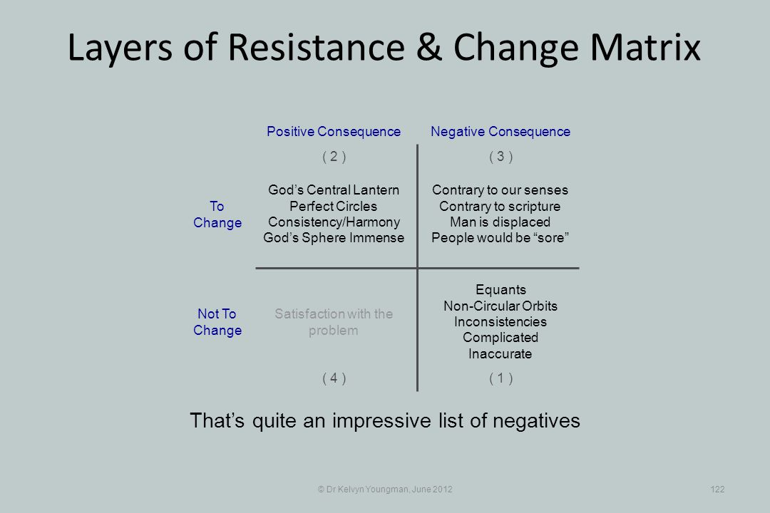 © Dr Kelvyn Youngman, June 2012122 Layers of Resistance & Change Matrix Thats quite an impressive list of negatives Contrary to our senses Contrary to scripture Man is displaced People would be sore Positive Consequence ( 1 ) ( 2 )( 3 ) ( 4 ) Negative Consequence Gods Central Lantern Perfect Circles Consistency/Harmony Gods Sphere Immense Equants Non-Circular Orbits Inconsistencies Complicated Inaccurate Satisfaction with the problem To Change Not To Change
