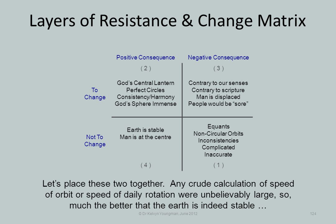 © Dr Kelvyn Youngman, June 2012124 Layers of Resistance & Change Matrix Lets place these two together.