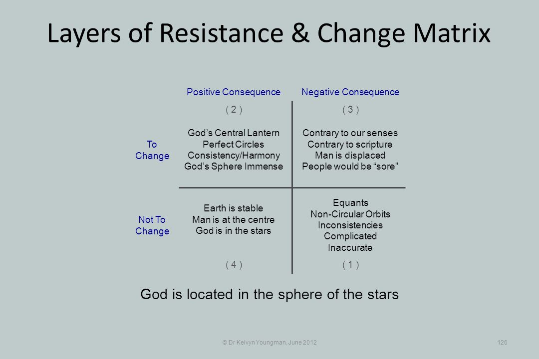 © Dr Kelvyn Youngman, June 2012126 Layers of Resistance & Change Matrix God is located in the sphere of the stars Contrary to our senses Contrary to s