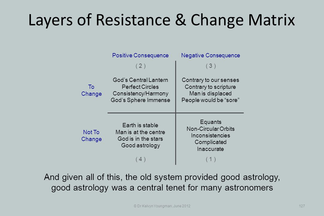 © Dr Kelvyn Youngman, June 2012127 Layers of Resistance & Change Matrix And given all of this, the old system provided good astrology, good astrology