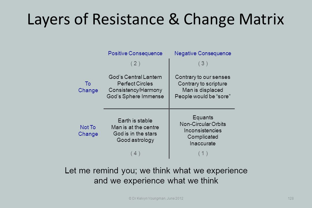 © Dr Kelvyn Youngman, June 2012128 Layers of Resistance & Change Matrix Let me remind you; we think what we experience and we experience what we think Contrary to our senses Contrary to scripture Man is displaced People would be sore Positive Consequence ( 1 ) ( 2 )( 3 ) ( 4 ) Negative Consequence Gods Central Lantern Perfect Circles Consistency/Harmony Gods Sphere Immense Equants Non-Circular Orbits Inconsistencies Complicated Inaccurate Earth is stable Man is at the centre God is in the stars Good astrology To Change Not To Change