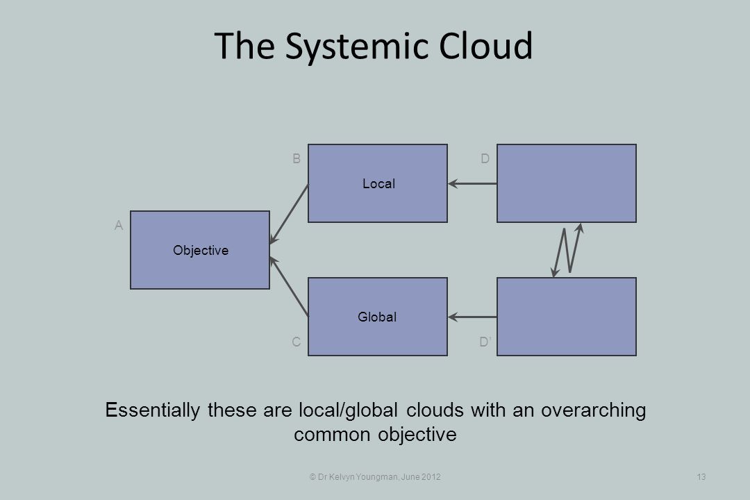 © Dr Kelvyn Youngman, June 201213 The Systemic Cloud Local B C A D D Global Essentially these are local/global clouds with an overarching common objective Objective