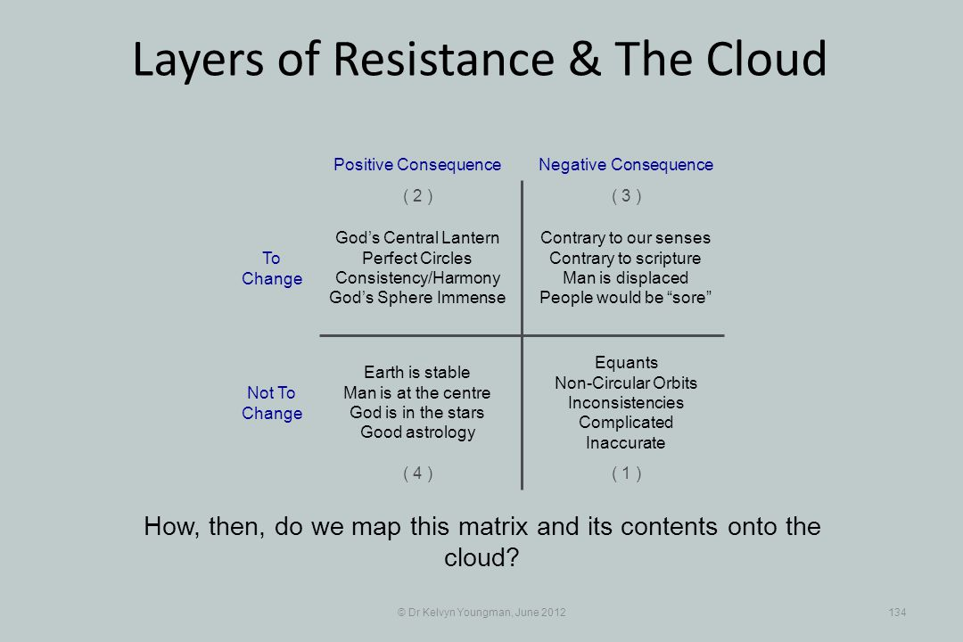 © Dr Kelvyn Youngman, June 2012134 Layers of Resistance & The Cloud How, then, do we map this matrix and its contents onto the cloud? Contrary to our
